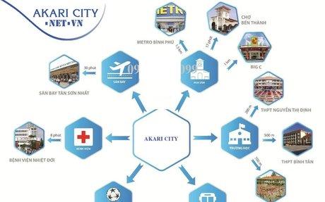 - Dự án Akari City Bình Tân, Chủ đầu tư Nam Long, Căn hộ Akari City, Akari City, Akari Cit