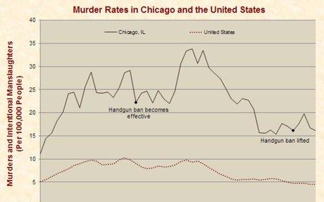 Gun Control – Just Facts