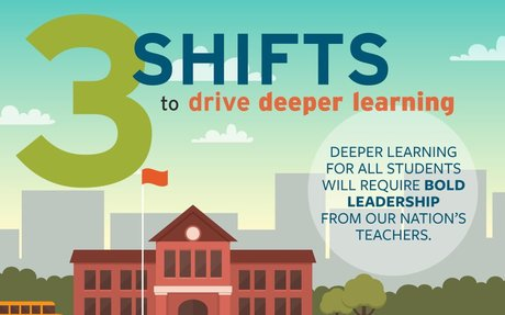 Teacher leadership & deeper learning for all students | CTQ #CTQCollab