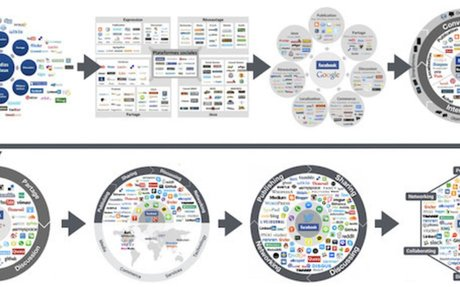 Panorama des médias sociaux 2017