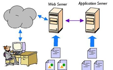 How web servers work? - HowToDoInJava