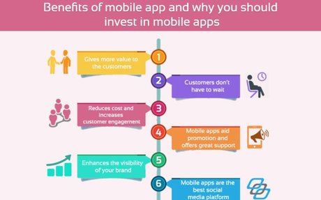 Benefits of a Mobile App - Why You Should Invest