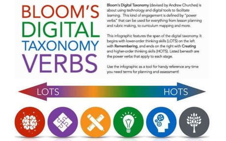 Bloom's Digital Taxonomy Verbs For 21st Century Students -