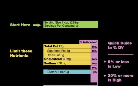 Nutrition Labels Are Inaccurate. And that Doesn't Matter.