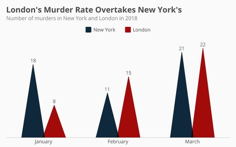 London's Murder Rate Overtakes New York's