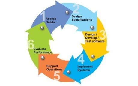 An Overview of Different Stages of Mobile App  Development Lifecycle