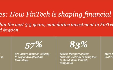 2016-03 PWC Study: How FinTech is shaping Financial Services