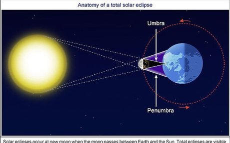 How often do solar eclipses occur?