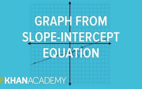 Graph from slope-intercept equation example | Algebra I | Khan Academy