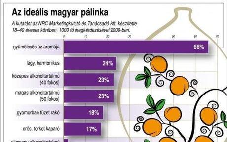 ProfitLine.hu      | Mitől jó a magyar pálinka? - Ábra
