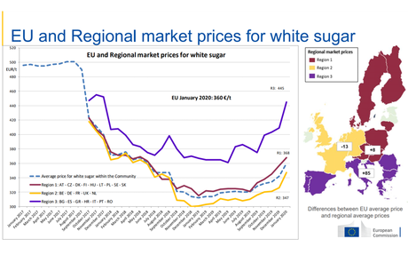 EU sugar market data update