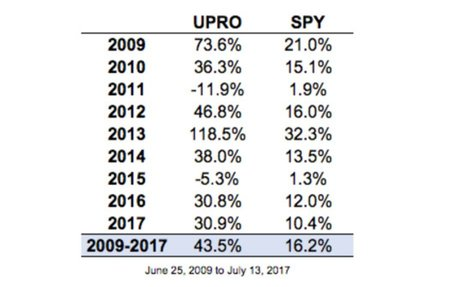 The Ups & Downs of Leveraged ETFs