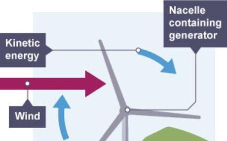 BBC Bitesize - Renewable energy