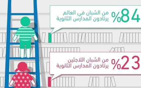 """تقرير """"منسيون: أزمة في تعليم اللاجئين"""""""