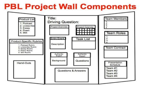 Managing the Project with a Project Wall