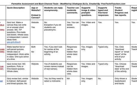 Formative Assessment Tools Comparison Chart