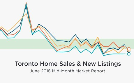 June Mid-Month Toronto Home Sales Indicate Slower Market |Zoocasa