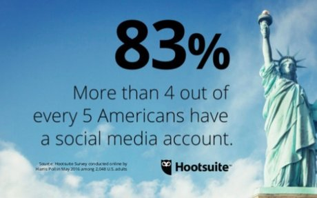 Hootsuite Survey Highlights Importance of Social Media Across the Customer Journey