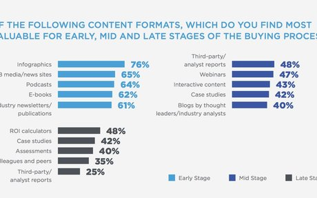 B2B Buyer Journey and Content Preferences 2018 #SalesAndMarketing