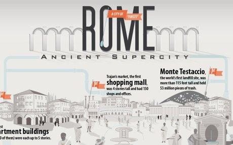 Rome: Ancient Supercity   HISTORY