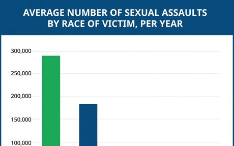 Victims of Sexual Violence: Statistics | RAINN