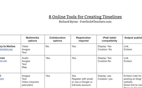 8 Tools for Making Multimedia Timelines