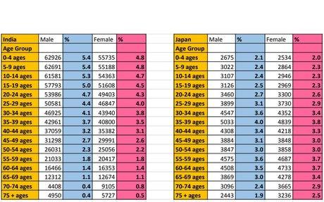 Peoples Paradox Population Pyramid Data.xlsx