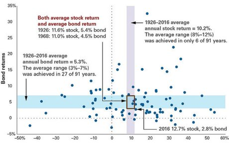 Returns Are Almost Never Average