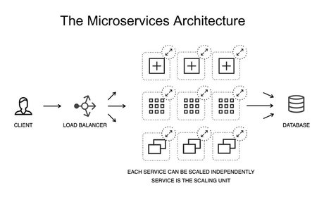 Making microservices more resilient with circuit breaking