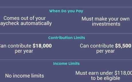 Here's What You Need to Know About 401(k) and IRAs