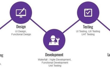 Overview of Stages of App Development Cycle