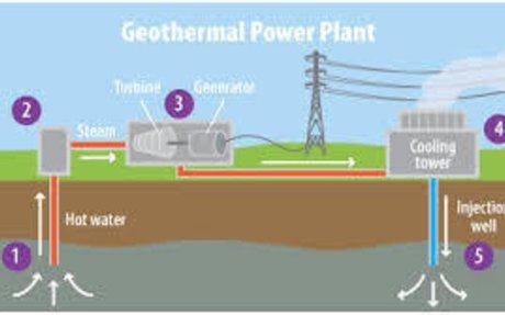 AE Kids : Geothermal Energy