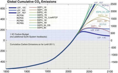 Implications of the developed scenarios for climate change