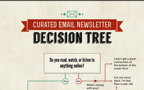 Do You Have What It Takes to Publish a Curated Email Newsletter? [Infographic] - Copyblogg