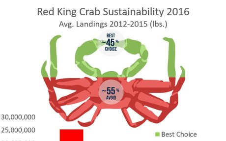 (website) Red King Crab | FishChoice