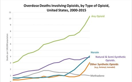Opioid Data Analysis | Drug Overdose | CDC Injury Center