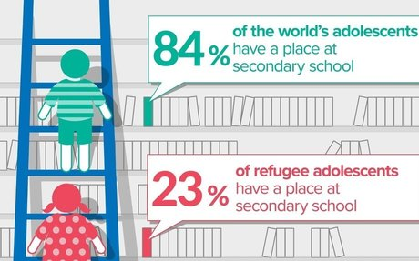 Only 23% of refugee adolescents go to school