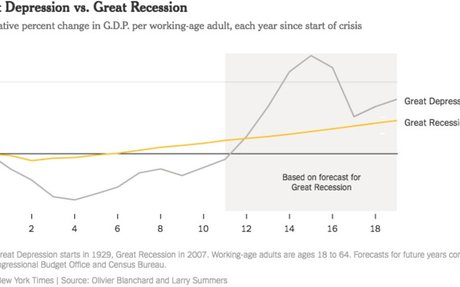 Opinion   We're About to Fall Behind the Great Depression