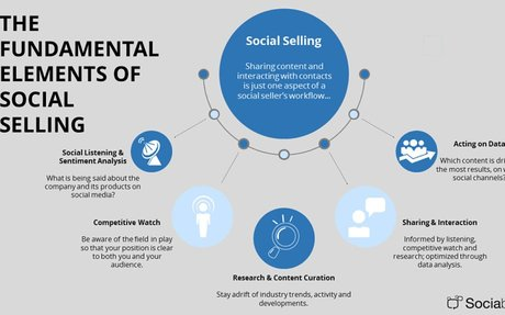 4 Ways to Up Your Social Selling Game without Saying Anything