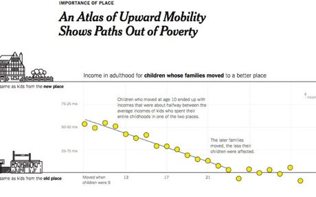 An Atlas of Upward Mobility Shows Paths Out of Poverty