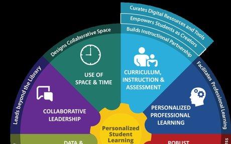 Future Ready Librarians - Future Ready Schools