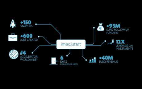 The new collaboration between B-Hive and imec.istart Program