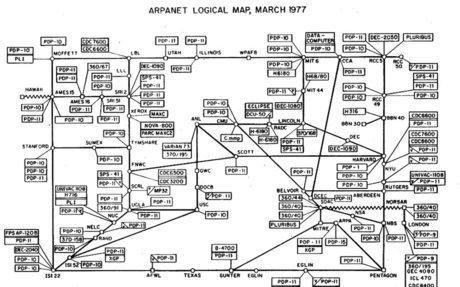 ARPANET — Wikipédia