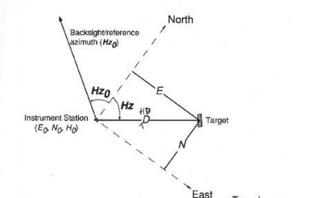 The Process of BackSighting using Leica or Any Total Station