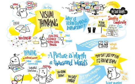 Visual Thinking, Graphic Recording and Visual Note-Taking