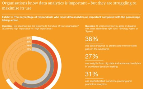 Here are three key ways that data analytics can improve the workplace