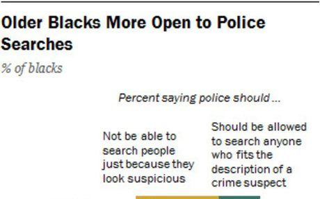 Within the black community, young and old differ on police searches, discrimination