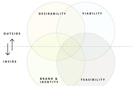 DESIGN // The Brand: the forgotten child in Design Thinking