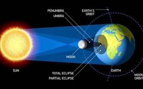 what make the eclipse