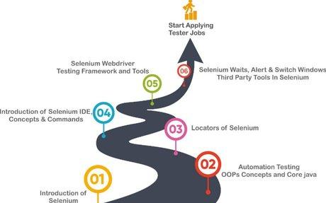 QA Selenium WebDriver Testing Training & Certification Course